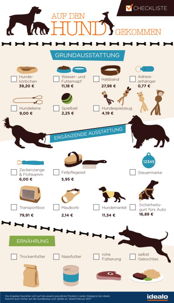 Checkliste: Was kostet ein Hund