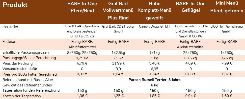 Tabelle: Vergleich BARF-Komplettmenüs. Packungsgrößen, Preis der Tagesration.  Quelle: Angaben der Hersteller, Eigene Recherchen